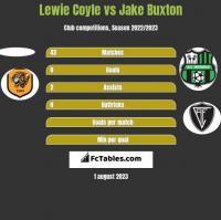 Lewie Coyle vs Jake Buxton h2h player stats