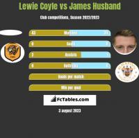 Lewie Coyle vs James Husband h2h player stats