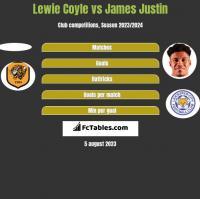 Lewie Coyle vs James Justin h2h player stats