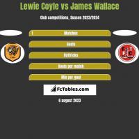 Lewie Coyle vs James Wallace h2h player stats