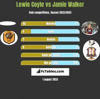 Lewie Coyle vs Jamie Walker h2h player stats