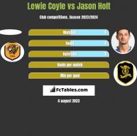 Lewie Coyle vs Jason Holt h2h player stats