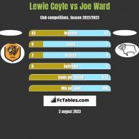 Lewie Coyle vs Joe Ward h2h player stats