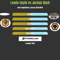 Lewie Coyle vs Jordan Clark h2h player stats