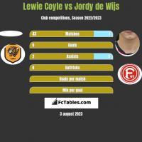Lewie Coyle vs Jordy de Wijs h2h player stats