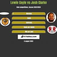 Lewie Coyle vs Josh Clarke h2h player stats