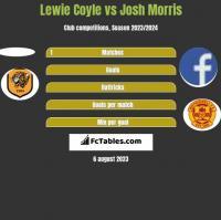 Lewie Coyle vs Josh Morris h2h player stats