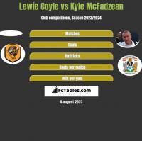 Lewie Coyle vs Kyle McFadzean h2h player stats