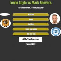 Lewie Coyle vs Mark Beevers h2h player stats