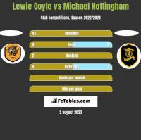 Lewie Coyle vs Michael Nottingham h2h player stats