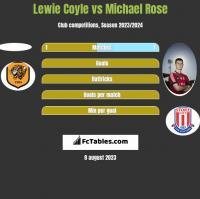 Lewie Coyle vs Michael Rose h2h player stats