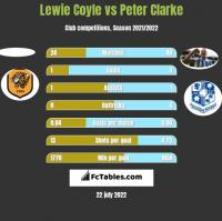 Lewie Coyle vs Peter Clarke h2h player stats
