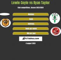 Lewie Coyle vs Ryan Taylor h2h player stats