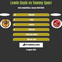 Lewie Coyle vs Tommy Spurr h2h player stats