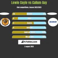 Lewie Coyle vs Callum Guy h2h player stats