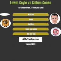 Lewie Coyle vs Callum Cooke h2h player stats