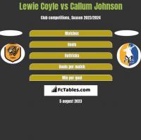Lewie Coyle vs Callum Johnson h2h player stats