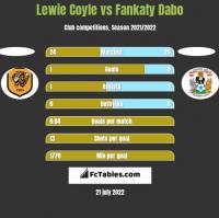 Lewie Coyle vs Fankaty Dabo h2h player stats