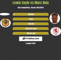 Lewie Coyle vs Marc Bola h2h player stats