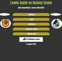 Lewie Coyle vs Antony Evans h2h player stats