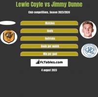 Lewie Coyle vs Jimmy Dunne h2h player stats