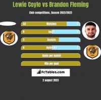 Lewie Coyle vs Brandon Fleming h2h player stats