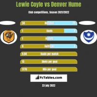 Lewie Coyle vs Denver Hume h2h player stats