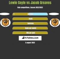 Lewie Coyle vs Jacob Greaves h2h player stats