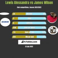 Lewis Alessandra vs James Wilson h2h player stats