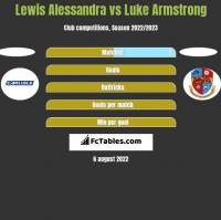 Lewis Alessandra vs Luke Armstrong h2h player stats