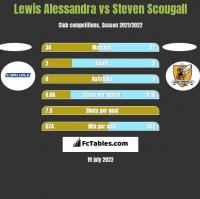 Lewis Alessandra vs Steven Scougall h2h player stats