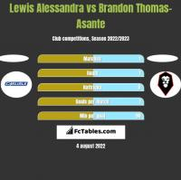 Lewis Alessandra vs Brandon Thomas-Asante h2h player stats