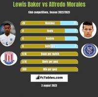 Lewis Baker vs Alfredo Morales h2h player stats