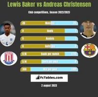 Lewis Baker vs Andreas Christensen h2h player stats