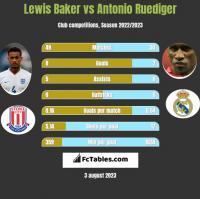 Lewis Baker vs Antonio Ruediger h2h player stats