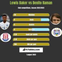 Lewis Baker vs Benito Raman h2h player stats