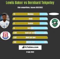 Lewis Baker vs Bernhard Tekpetey h2h player stats