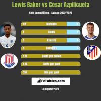 Lewis Baker vs Cesar Azpilicueta h2h player stats