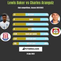 Lewis Baker vs Charles Aranguiz h2h player stats