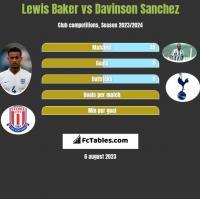 Lewis Baker vs Davinson Sanchez h2h player stats