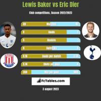 Lewis Baker vs Eric Dier h2h player stats
