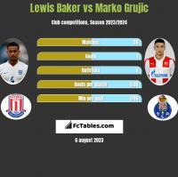 Lewis Baker vs Marko Grujic h2h player stats