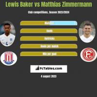 Lewis Baker vs Matthias Zimmermann h2h player stats