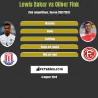 Lewis Baker vs Oliver Fink h2h player stats