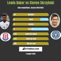 Lewis Baker vs Steven Skrzybski h2h player stats