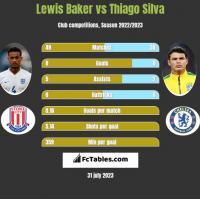 Lewis Baker vs Thiago Silva h2h player stats