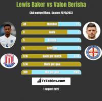 Lewis Baker vs Valon Berisha h2h player stats