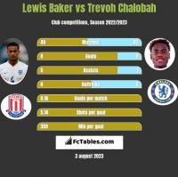 Lewis Baker vs Trevoh Chalobah h2h player stats