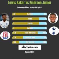 Lewis Baker vs Emerson Junior h2h player stats