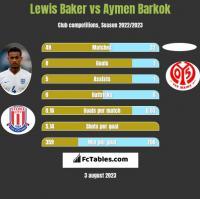 Lewis Baker vs Aymen Barkok h2h player stats